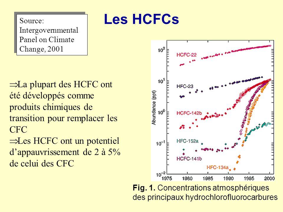 Les HCFCs Fig. 1. Concentrations atmosphériques des principaux hydrochlorofluorocarbures Source: Intergovernmental Panel on Climate Change, 2001 La pl