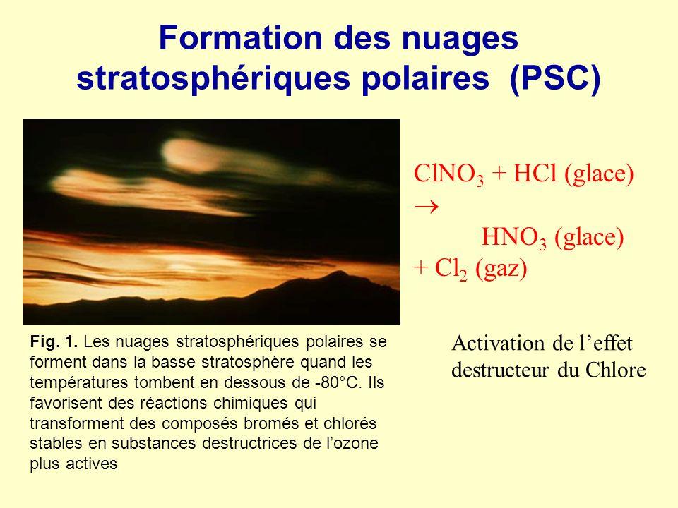 Formation des nuages stratosphériques polaires (PSC) Fig. 1. Les nuages stratosphériques polaires se forment dans la basse stratosphère quand les temp