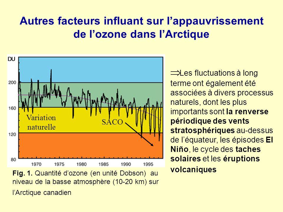 Autres facteurs influant sur lappauvrissement de lozone dans lArctique Fig. 1. Quantité dozone (en unité Dobson) au niveau de la basse atmosphère (10-