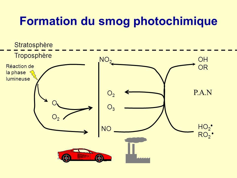 Formation du smog photochimique Stratosphère Troposphère Réaction de la phase lumineuse NO 2 NO HO 2 RO 2 OH OR O3O3 O2O2 O2O2 O P.A.N