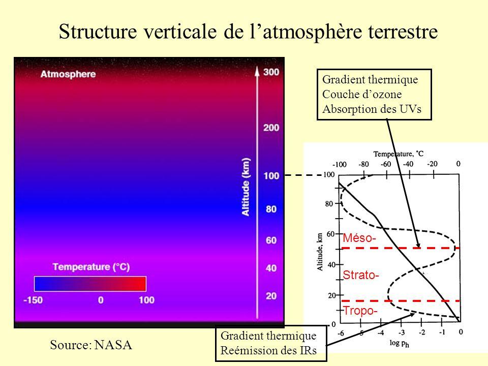 Source: NASA Tropo- Méso- Strato- Structure verticale de latmosphère terrestre Gradient thermique Couche dozone Absorption des UVs Gradient thermique