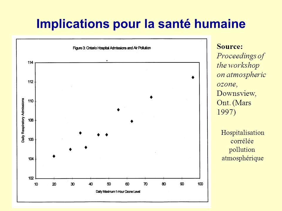 . Source: Proceedings of the workshop on atmospheric ozone, Downsview, Ont. (Mars 1997) Implications pour la santé humaine Hospitalisation corrélée po