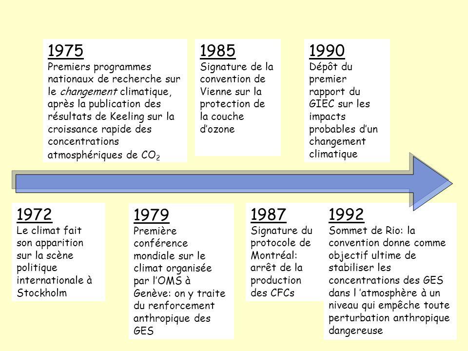 1972 Le climat fait son apparition sur la scène politique internationale à Stockholm 1975 Premiers programmes nationaux de recherche sur le changement