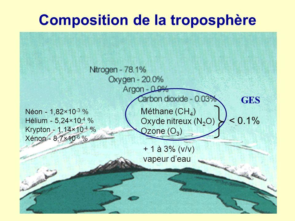 Composition de la troposphère Néon - 1,82×10 -3 % Hélium - 5,24×10 -4 % Krypton - 1,14×10 -4 % Xénon - 8,7×10 -6 % + 1 à 3% (v/v) vapeur deau Méthane