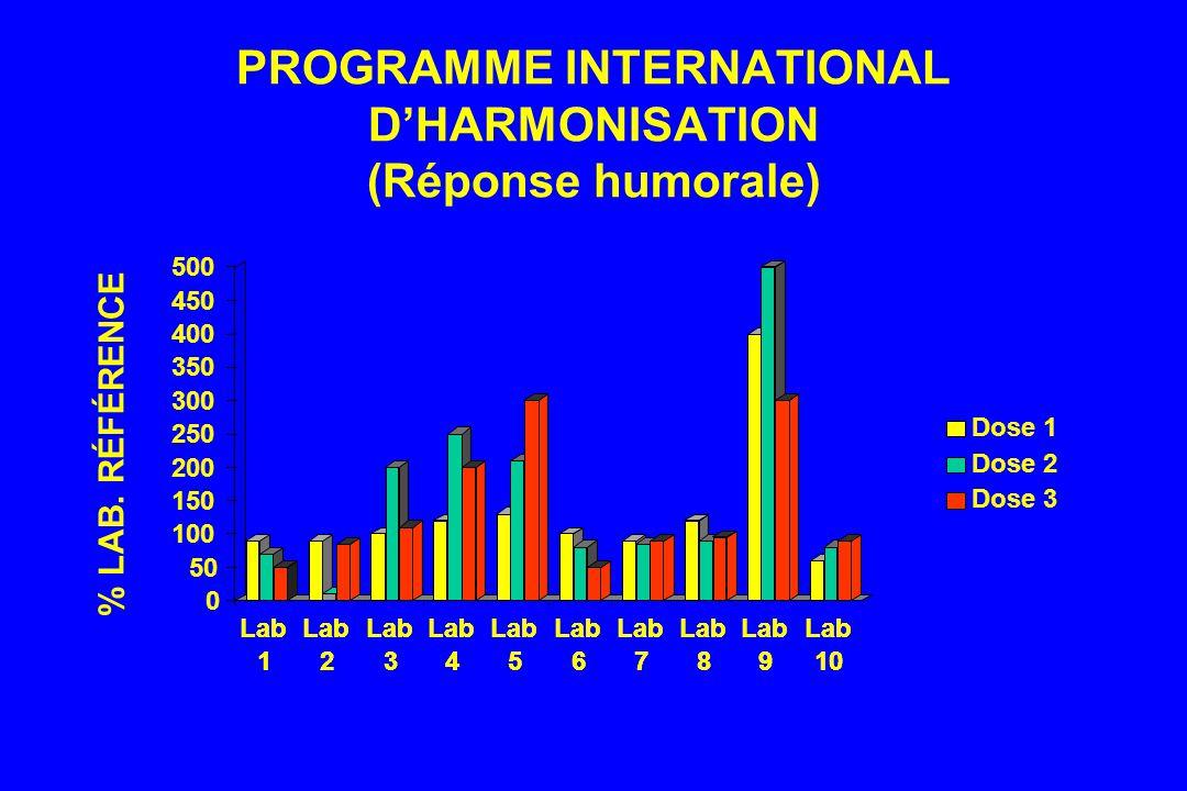 PROGRAMME INTERNATIONAL DHARMONISATION (Réponse humorale) Lab 1 2 3 4 5 6 7 8 9 10 0 50 100 150 200 250 300 350 400 450 500 Lab 1 2 3 4 5 6 7 8 9 10 Dose 1 Dose 2 Dose 3 % LAB.