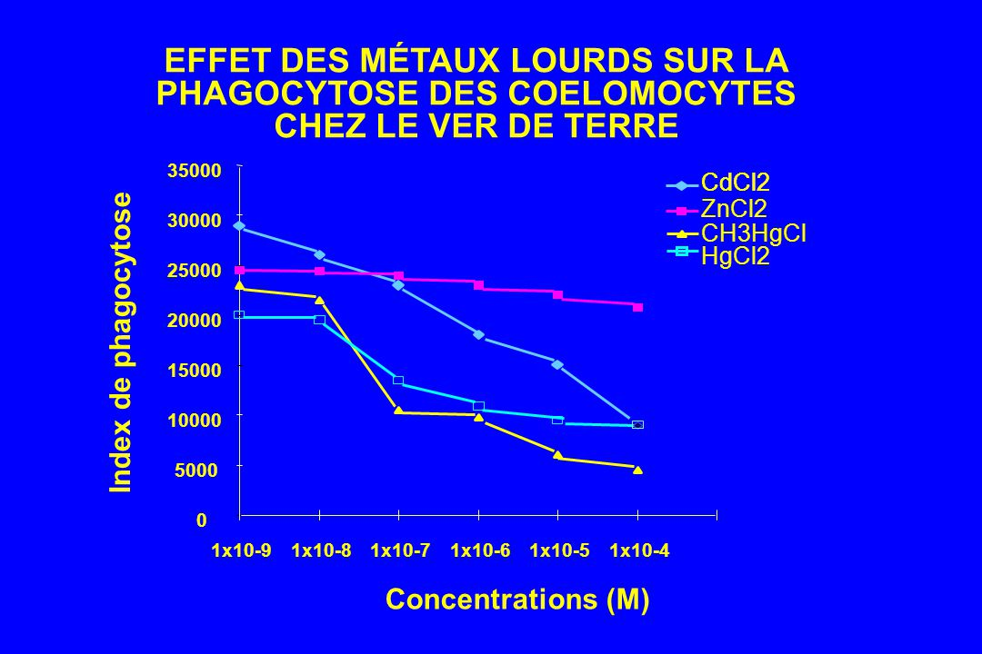 0 5000 10000 15000 20000 25000 30000 35000 1x10-91x10-81x10-71x10-61x10-51x10-4 Concentrations (M) Index de phagocytose HgCl2 ZnCl2 CH3HgCl CdCl2 EFFET DES MÉTAUX LOURDS SUR LA PHAGOCYTOSE DES COELOMOCYTES CHEZ LE VER DE TERRE CdCl2
