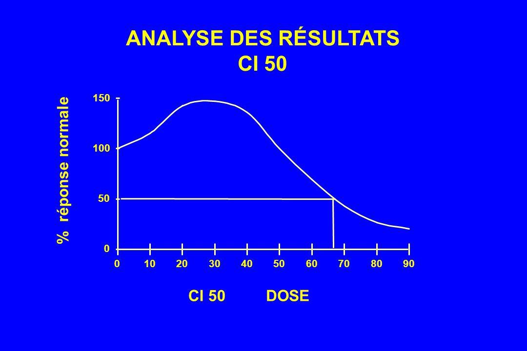 CI 50DOSE ANALYSE DES RÉSULTATS CI 50 0 50 100 150 0102030405060708090 % réponse normale