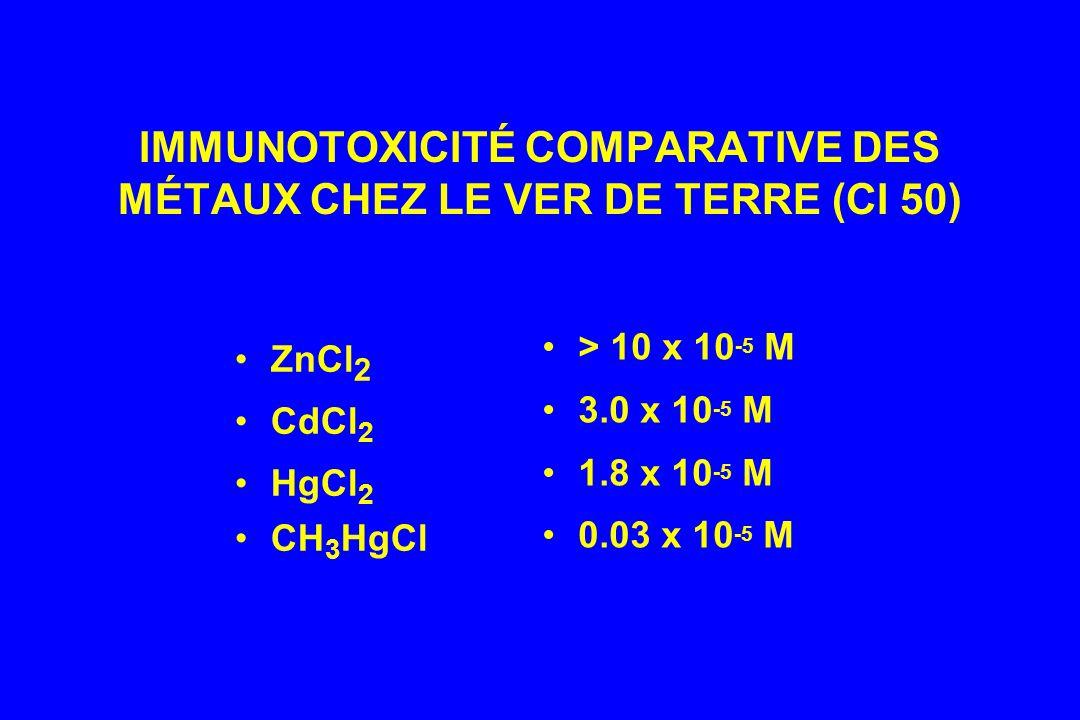 IMMUNOTOXICITÉ COMPARATIVE DES MÉTAUX CHEZ LE VER DE TERRE (CI 50) ZnCl 2 CdCl 2 HgCl 2 CH 3 HgCl > 10 x 10 -5 M 3.0 x 10 -5 M 1.8 x 10 -5 M 0.03 x 10 -5 M