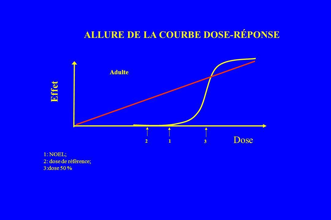 Dose 1: NOEL; 2: dose de référence; 3:dose 50 % ALLURE DE LA COURBE DOSE-RÉPONSE Effet Adulte 2 1 3