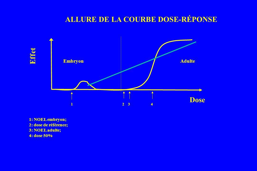 Dose Effet AdulteEmbryon 1234 1: NOEL embryon; 2: dose de référence; 3: NOEL adulte; 4: dose 50% ALLURE DE LA COURBE DOSE-RÉPONSE