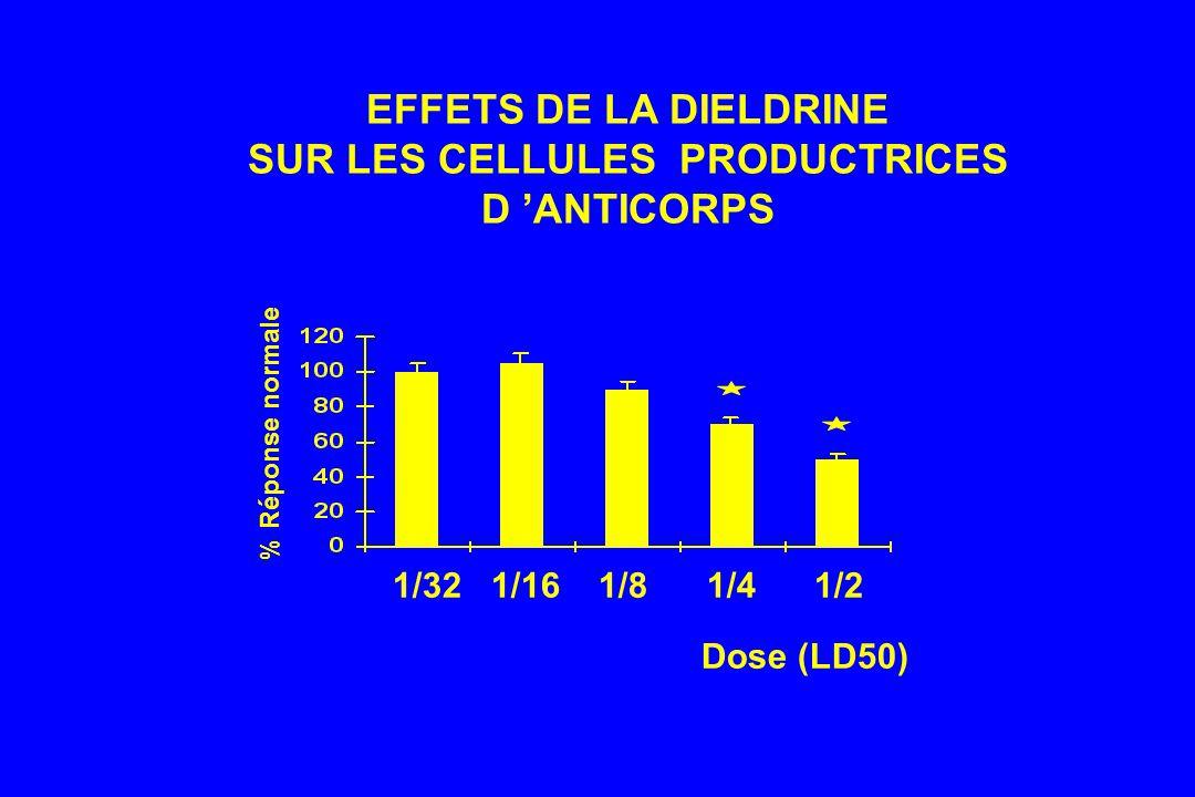 EFFETS DE LA DIELDRINE SUR LES CELLULES PRODUCTRICES D ANTICORPS % Réponse normale Dose (LD50) 1/32 1/16 1/8 1/4 1/2