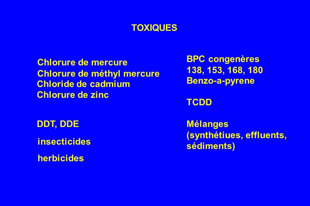 TOXIQUES Chlorure de mercure Chlorure de méthyl mercure Chloride de cadmium Chlorure de zinc DDT, DDE BPC congenères 138, 153, 168, 180 Benzo-a-pyrene TCDD Mélanges (synthétiues, effluents, sédiments) insecticides herbicides