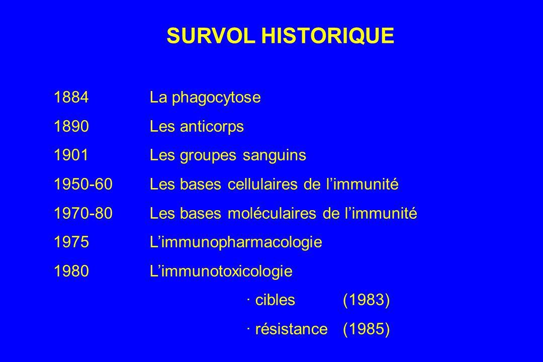 Réponse immunitaire non- spécifique Réponse immunitaire spécifique Prolifération lymphoblastique Présentation de lAg Réactions inflammatoires Phagocytose Activité cytotoxique Y Y Sécrétion danticorps Y Réponse immunitaire cellulaire Réponse immunitaire humorale Tc B B B B B B B BB Th NK
