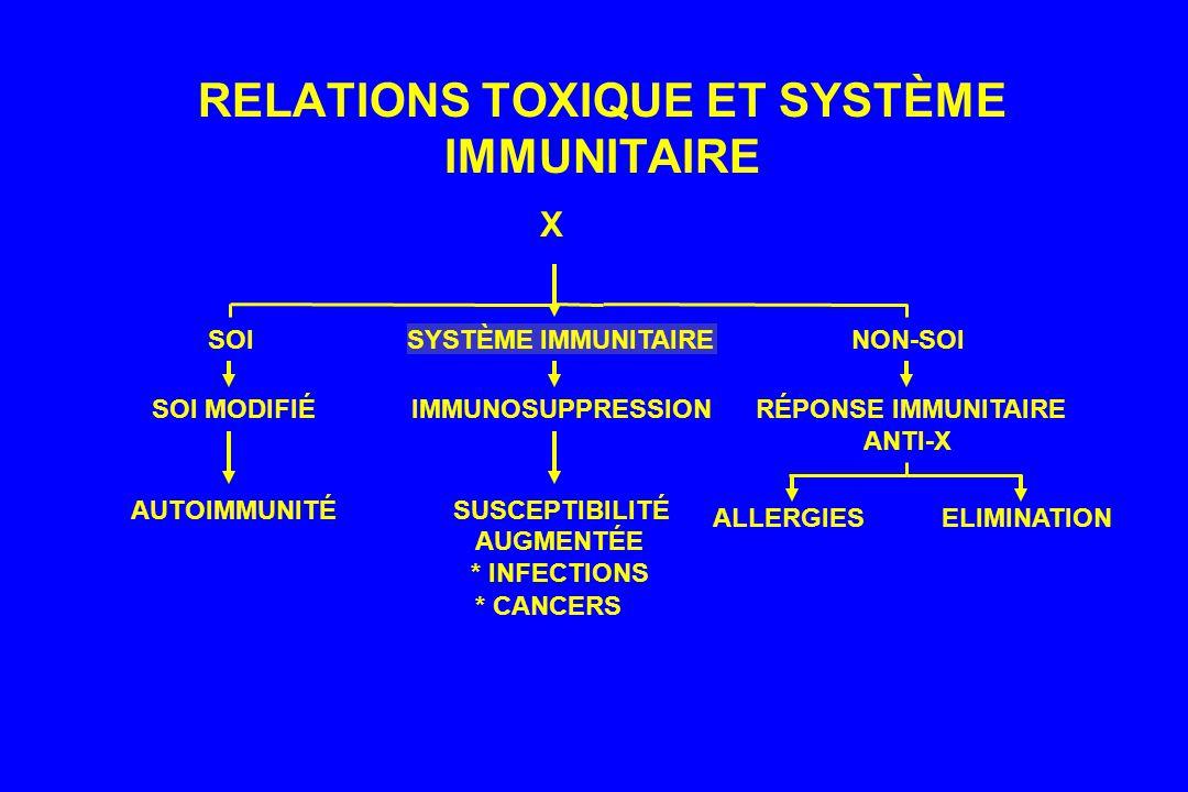 RELATIONS TOXIQUE ET SYSTÈME IMMUNITAIRE X AUTOIMMUNITÉ SOI MODIFIÉ SOI SUSCEPTIBILITÉ AUGMENTÉE * INFECTIONS * CANCERS IMMUNOSUPPRESSION SYSTÈME IMMUNITAIRE ALLERGIESELIMINATION RÉPONSE IMMUNITAIRE ANTI-X NON-SOI