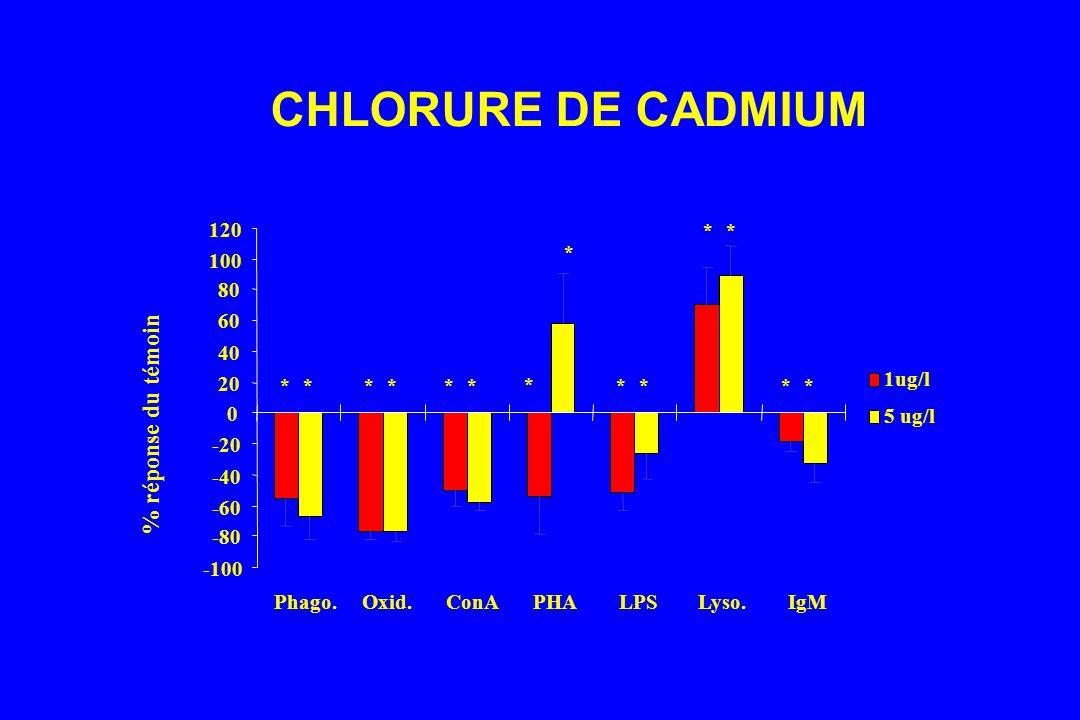 CHLORURE DE CADMIUM -80 0 80 -100 -60 -40 -20 20 40 60 100 120 Phago.Oxid.ConAPHALPSLyso.IgM % réponse du témoin 1ug/l 5 ug/l * * *