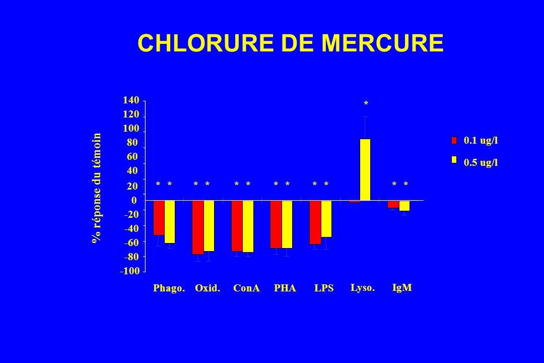 CHLORURE DE MERCURE -100 -80 -60 -40 -20 0 20 40 60 80 100 120 140 Phago.Oxid.ConAPHALPS Lyso.