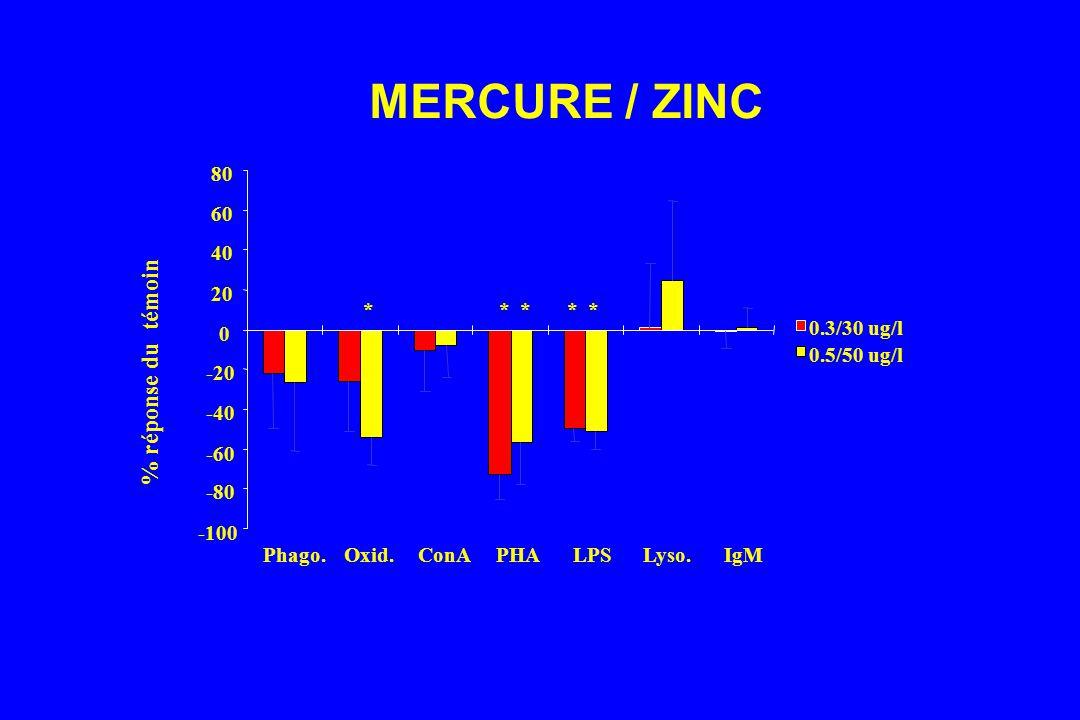 MERCURE / ZINC % réponse du témoin -100 -80 -60 -40 -20 0 20 40 60 80 Phago.Oxid.ConAPHALPSLyso.IgM 0.3/30 ug/l 0.5/50 ug/l * *