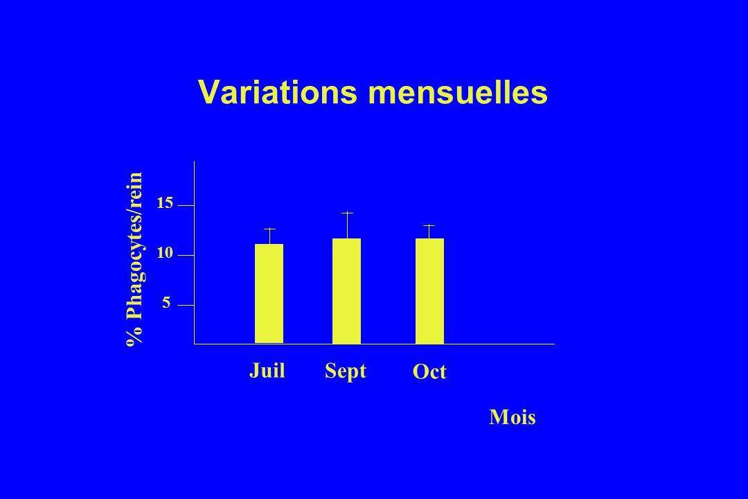 Variations mensuelles % Phagocytes/rein 5 10 15 Juil Sept Oct Mois