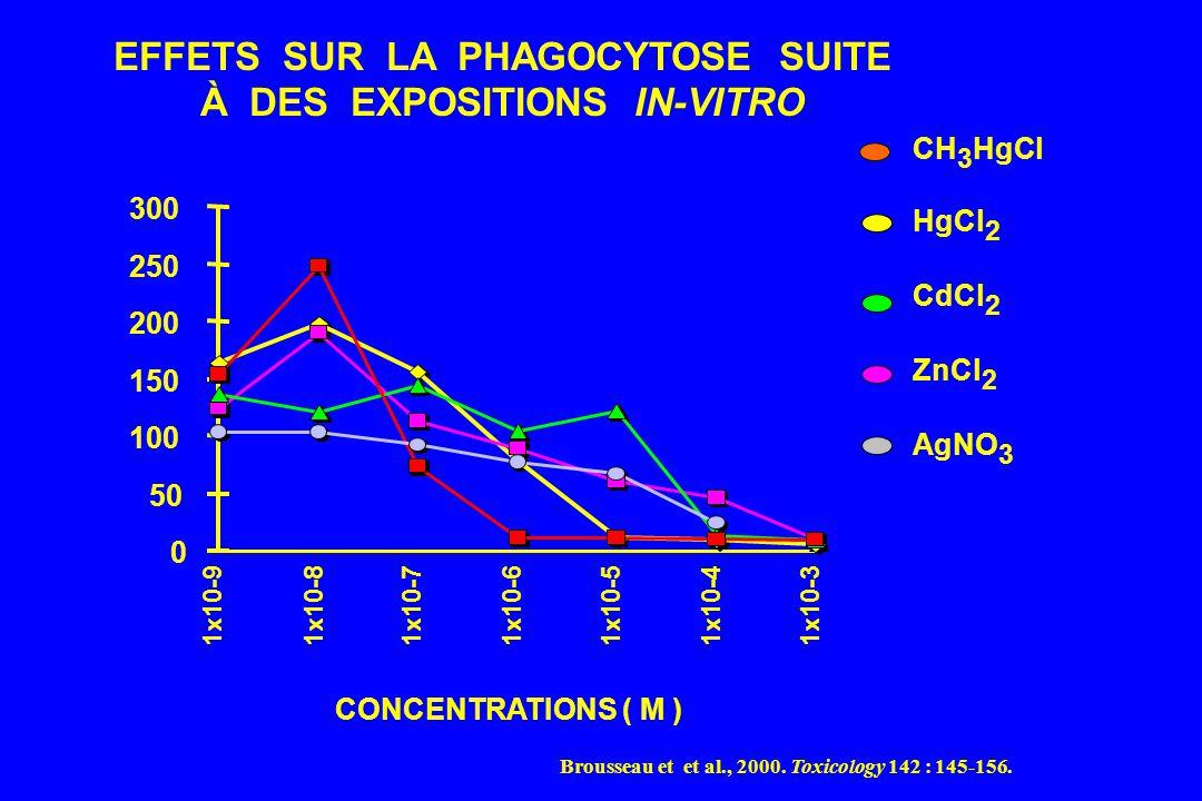0 50 100 150 200 250 300 1x10-91x10-81x10-71x10-61x10-51x10-41x10-3 CONCENTRATIONS ( M ) EFFETS SUR LA PHAGOCYTOSE SUITE À DES EXPOSITIONS IN-VITRO CH 3 HgCl HgCl 2 CdCl 2 ZnCl 2 AgNO 3 Brousseau et et al., 2000.