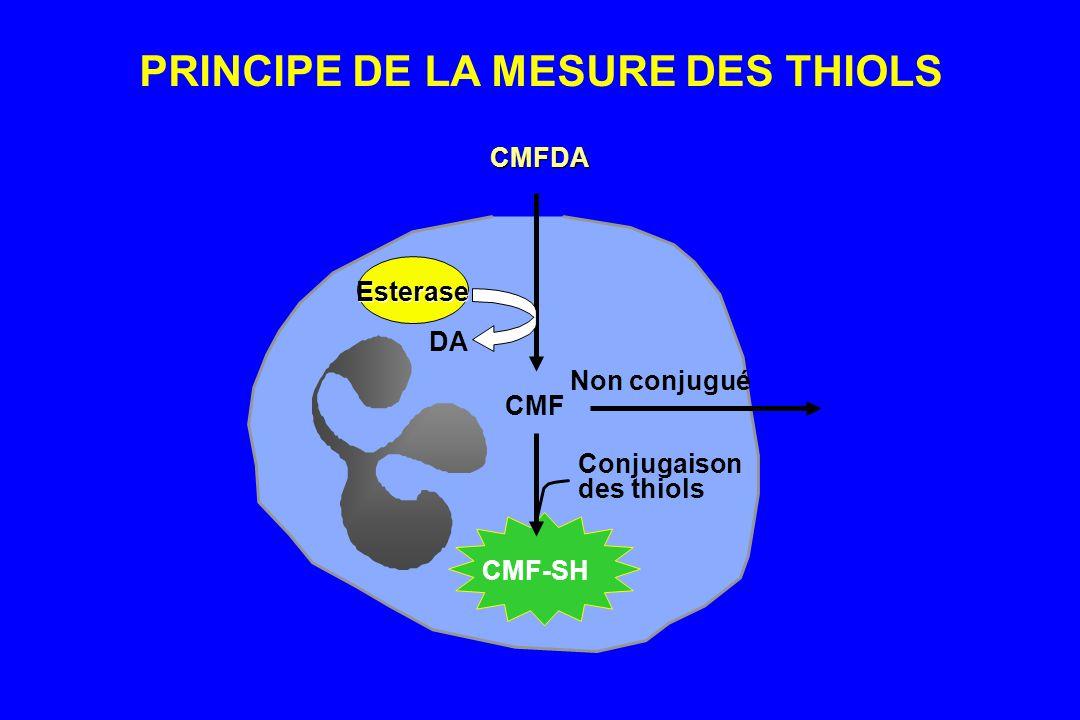 CMFDA CMF Conjugaison des thiols Non conjugué Esterase DA CMF-SH PRINCIPE DE LA MESURE DES THIOLS