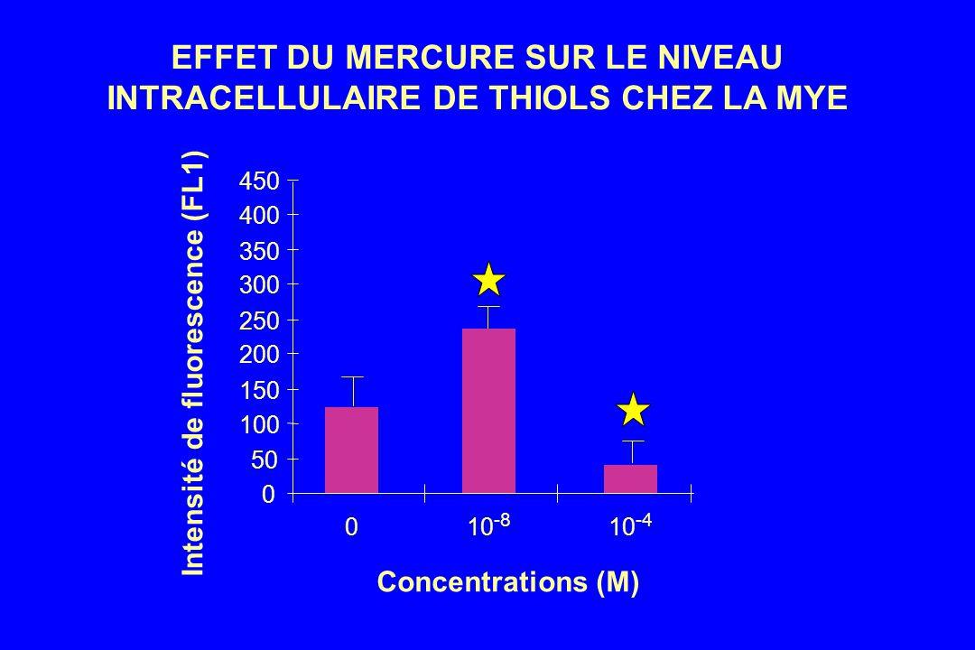 EFFET DU MERCURE SUR LE NIVEAU INTRACELLULAIRE DE THIOLS CHEZ LA MYE Concentrations (M) Intensité de fluorescence (FL1) 0 50 100 150 200 250 300 350 400 450 010 -8 10 -4
