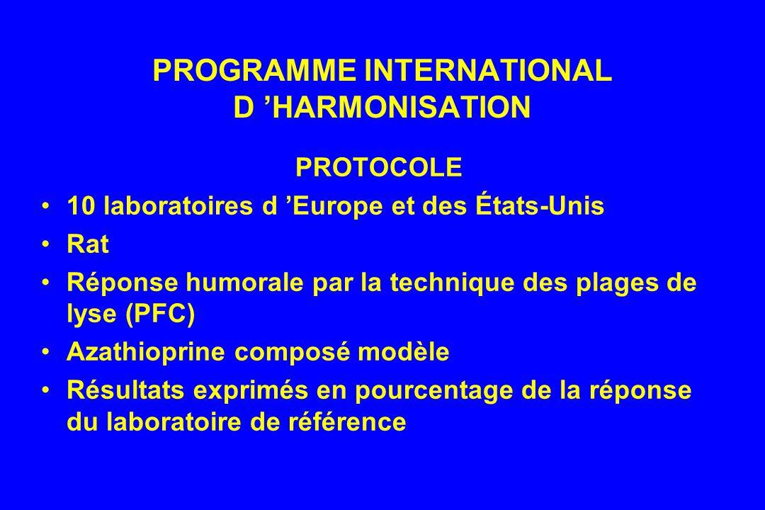 PROGRAMME INTERNATIONAL D HARMONISATION PROTOCOLE 10 laboratoires d Europe et des États-Unis Rat Réponse humorale par la technique des plages de lyse (PFC) Azathioprine composé modèle Résultats exprimés en pourcentage de la réponse du laboratoire de référence