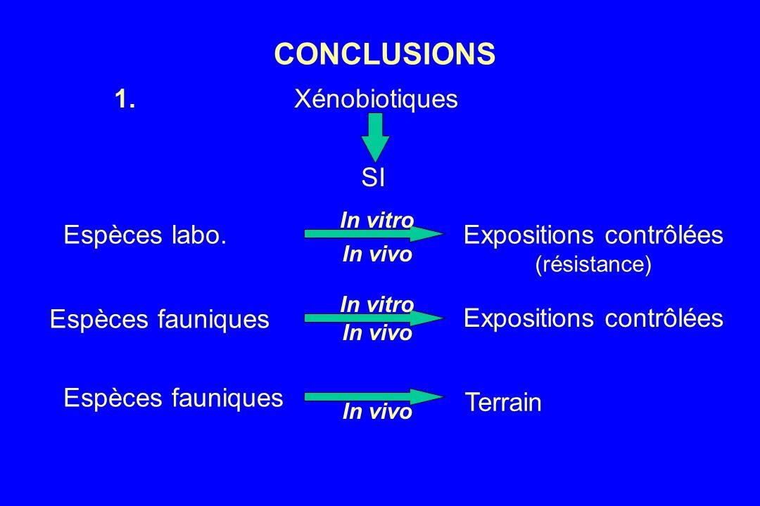 CONCLUSIONS Xénobiotiques Espèces labo.