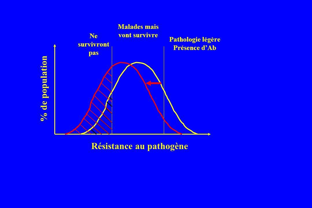% de population Résistance au pathogène Malades mais vont survivre Ne survivront pas Pathologie légère Présence dAb