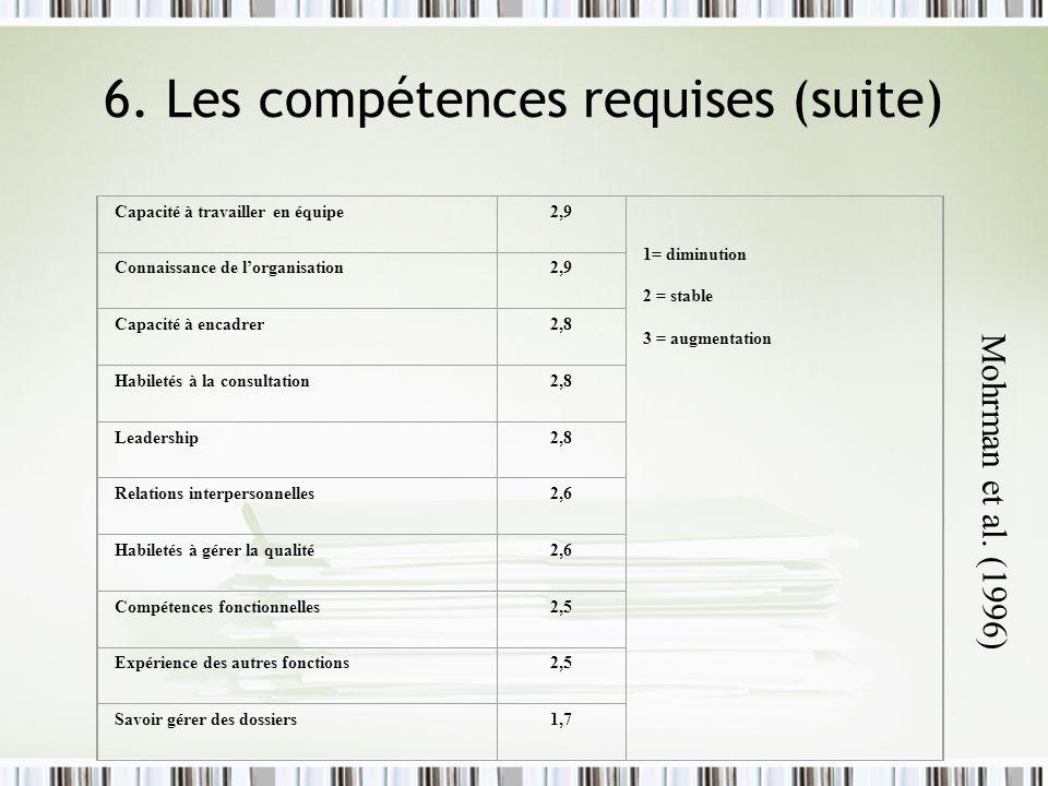 6. Les compétences requises (suite) Capacité à travailler en équipe2,9 1= diminution 2 = stable 3 = augmentation Connaissance de lorganisation2,9 Capa