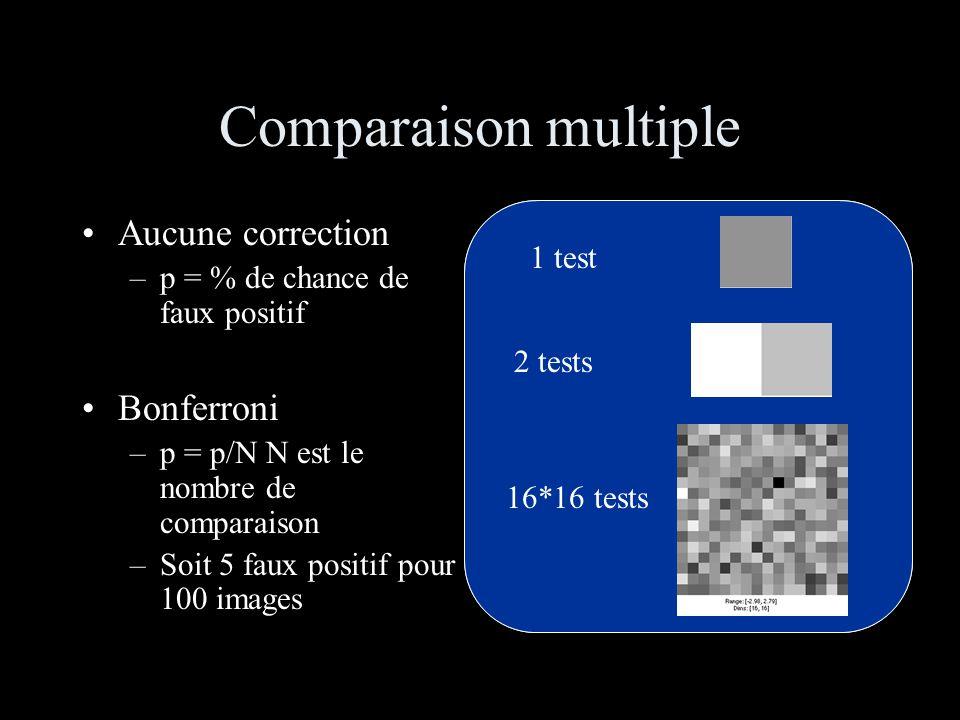 Comparaison multiple Aucune correction –p = % de chance de faux positif Bonferroni –p = p/N N est le nombre de comparaison –Soit 5 faux positif pour 1