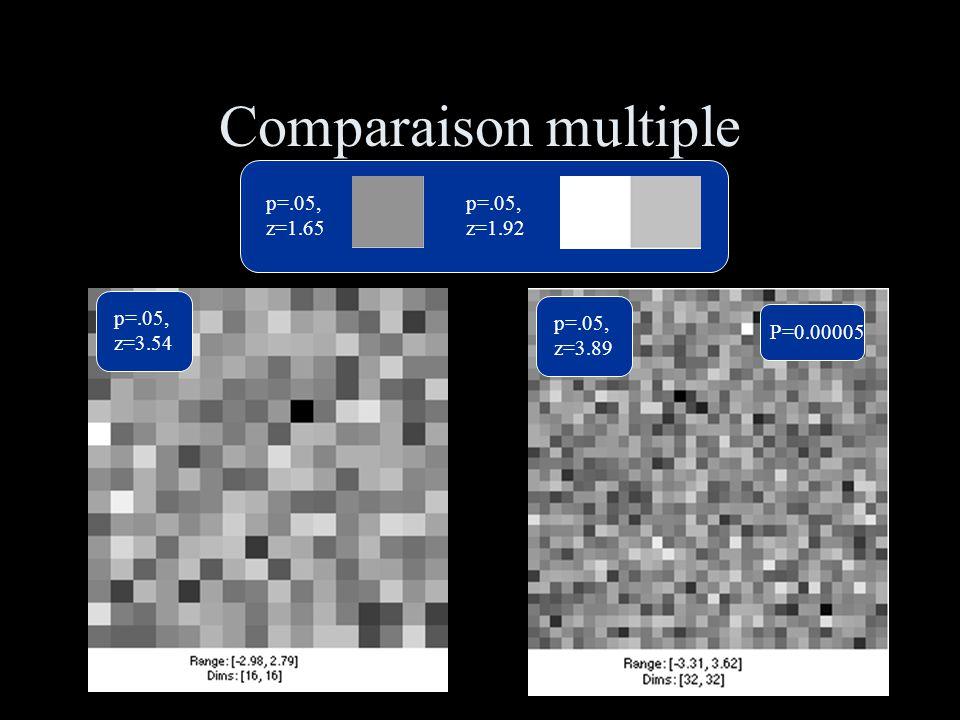 Comparaison multiple p=.05, z=1.65 p=.05, z=1.92 p=.05, z=3.54 p=.05, z=3.89 P=0.00005