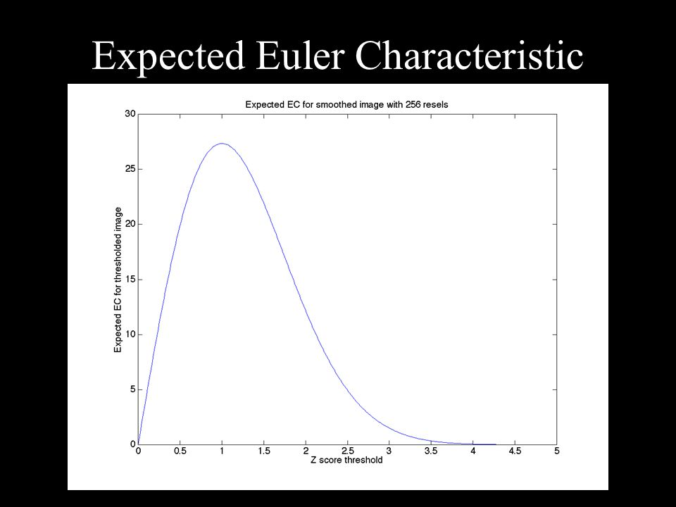 Expected Euler Characteristic