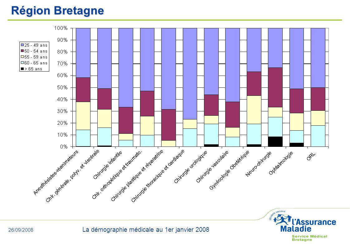 26/09/2008 La démographie médicale au 1er janvier 2008 Région Bretagne