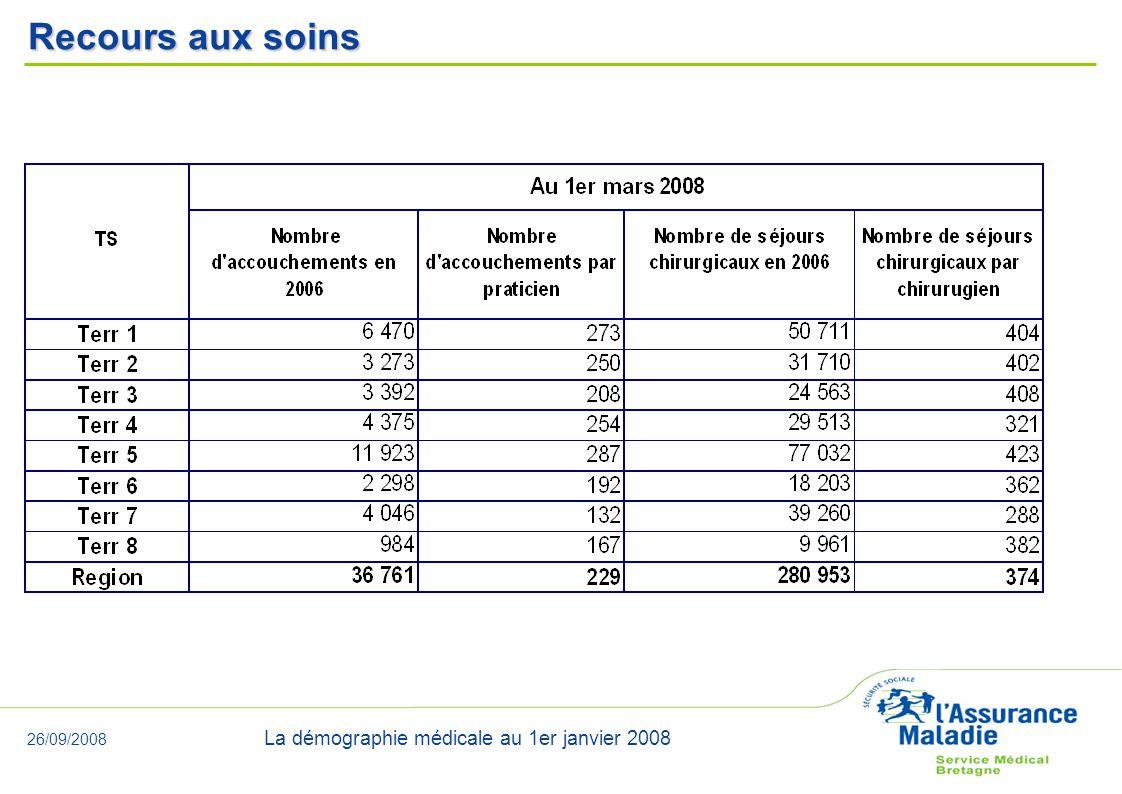 26/09/2008 La démographie médicale au 1er janvier 2008 Recours aux soins