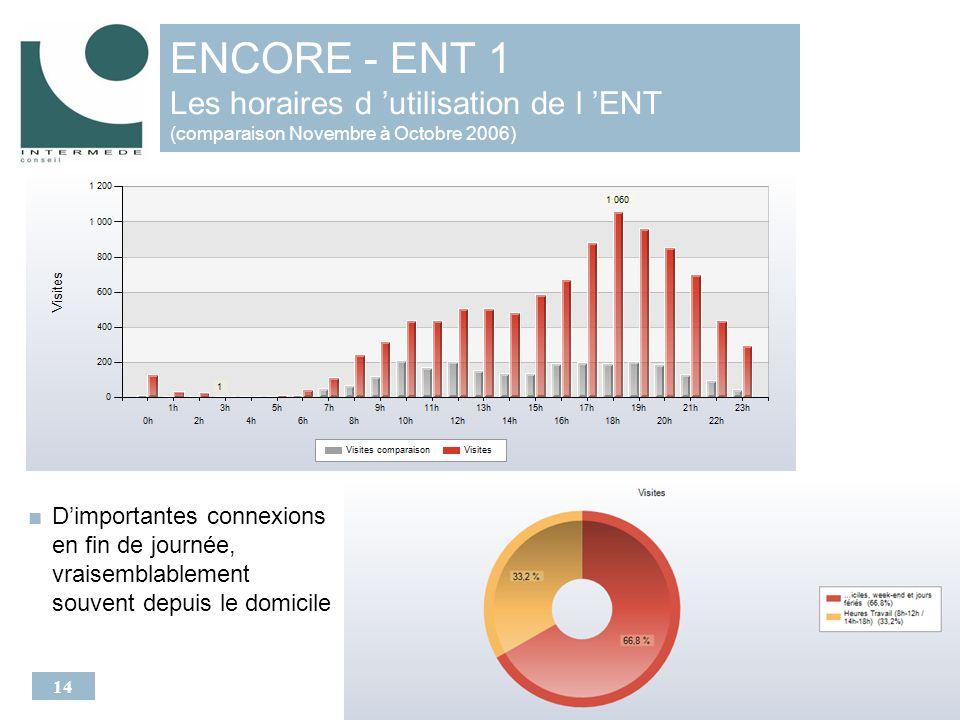 14 ENCORE - ENT 1 Les horaires d utilisation de l ENT (comparaison Novembre à Octobre 2006) Dimportantes connexions en fin de journée, vraisemblablement souvent depuis le domicile