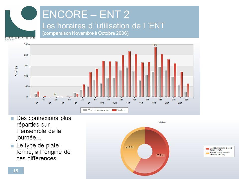15 ENCORE – ENT 2 Les horaires d utilisation de l ENT (comparaison Novembre à Octobre 2006) Des connexions plus réparties sur l ensemble de la journée… Le type de plate- forme, à l origine de ces différences