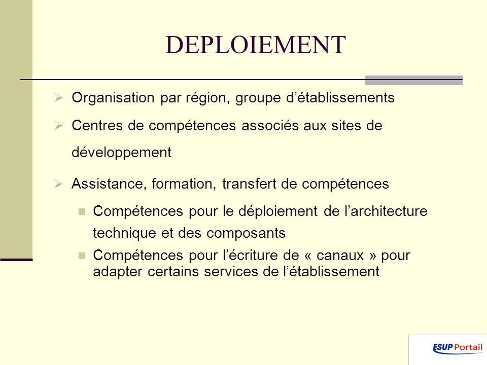 DEPLOIEMENT Organisation par région, groupe détablissements Centres de compétences associés aux sites de développement Assistance, formation, transfert de compétences Compétences pour le déploiement de larchitecture technique et des composants Compétences pour lécriture de « canaux » pour adapter certains services de létablissement