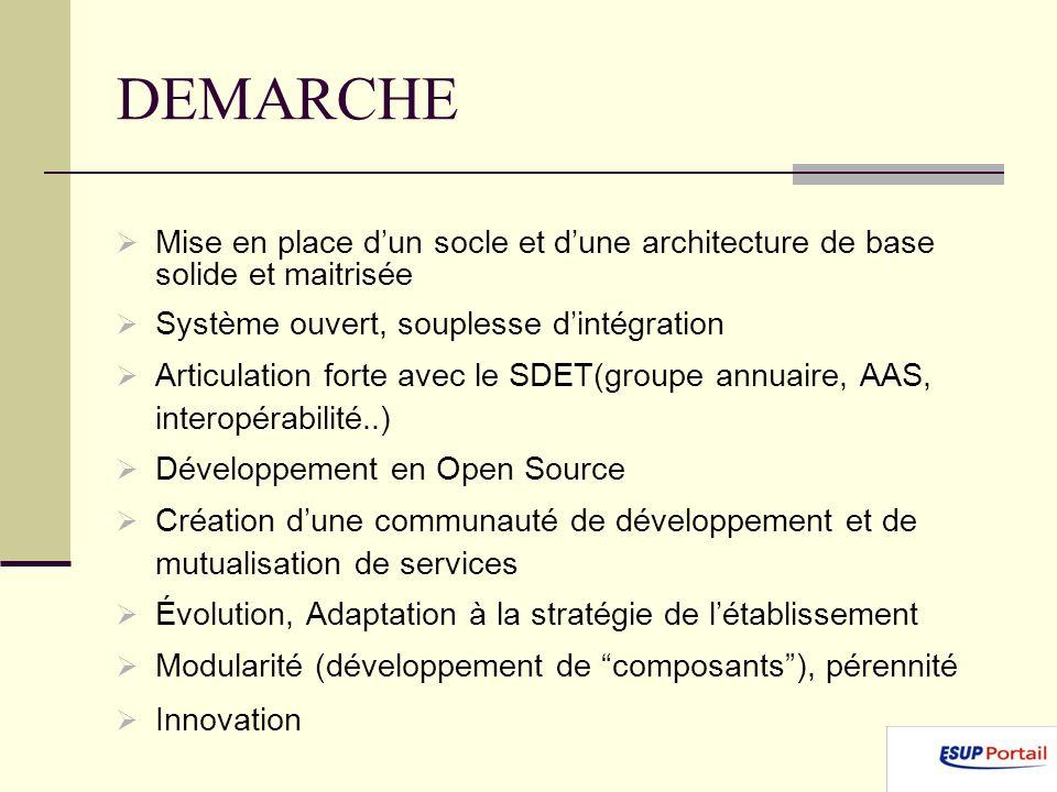 DEMARCHE Mise en place dun socle et dune architecture de base solide et maitrisée Système ouvert, souplesse dintégration Articulation forte avec le SDET(groupe annuaire, AAS, interopérabilité..) Développement en Open Source Création dune communauté de développement et de mutualisation de services Évolution, Adaptation à la stratégie de létablissement Modularité (développement de composants), pérennité Innovation