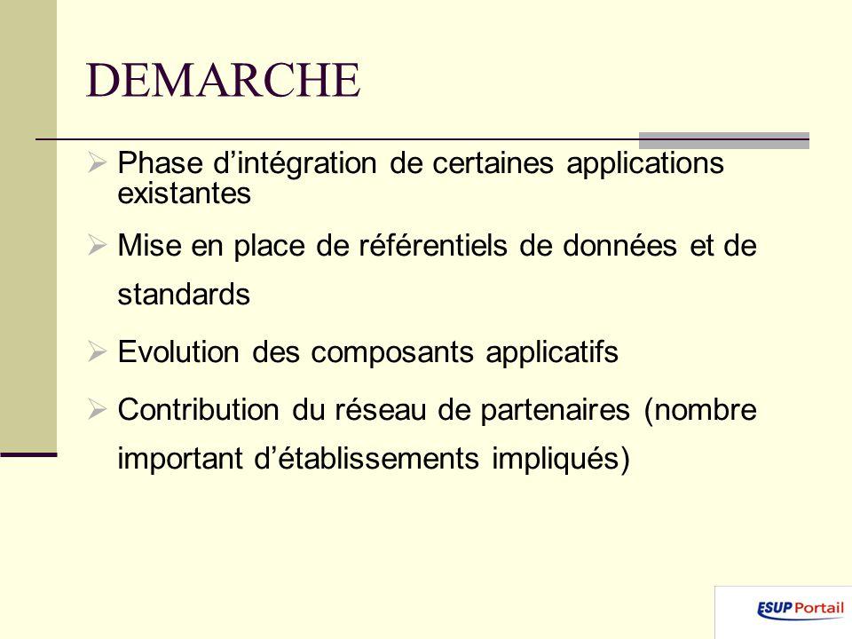 DEMARCHE Phase dintégration de certaines applications existantes Mise en place de référentiels de données et de standards Evolution des composants applicatifs Contribution du réseau de partenaires (nombre important détablissements impliqués)