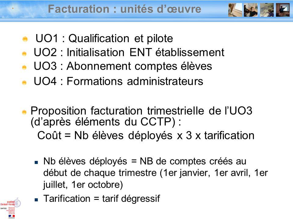 Facturation : unités dœuvre UO1 : Qualification et pilote UO2 : Initialisation ENT établissement UO3 : Abonnement comptes élèves UO4 : Formations admi