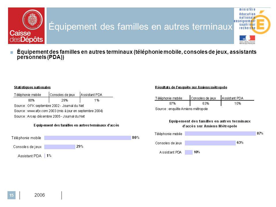 2006 15 Équipement des familles en autres terminaux Équipement des familles en autres terminaux (téléphonie mobile, consoles de jeux, assistants personnels (PDA))
