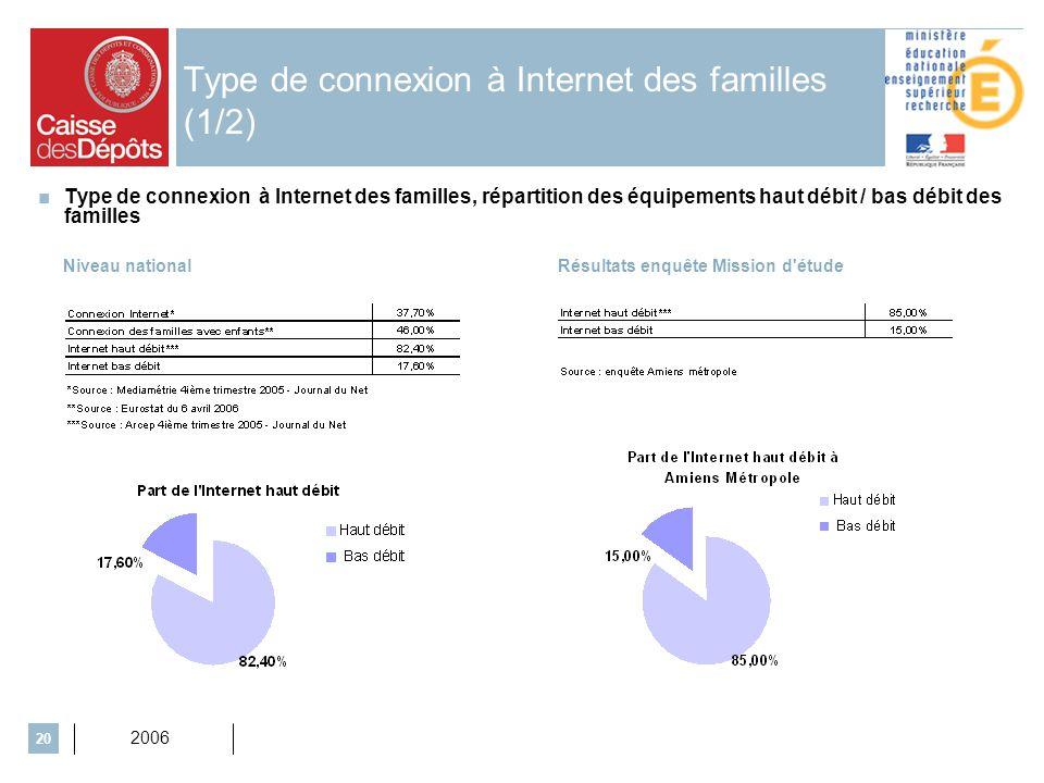 2006 20 Type de connexion à Internet des familles (1/2) Type de connexion à Internet des familles, répartition des équipements haut débit / bas débit des familles Niveau nationalRésultats enquête Mission d étude