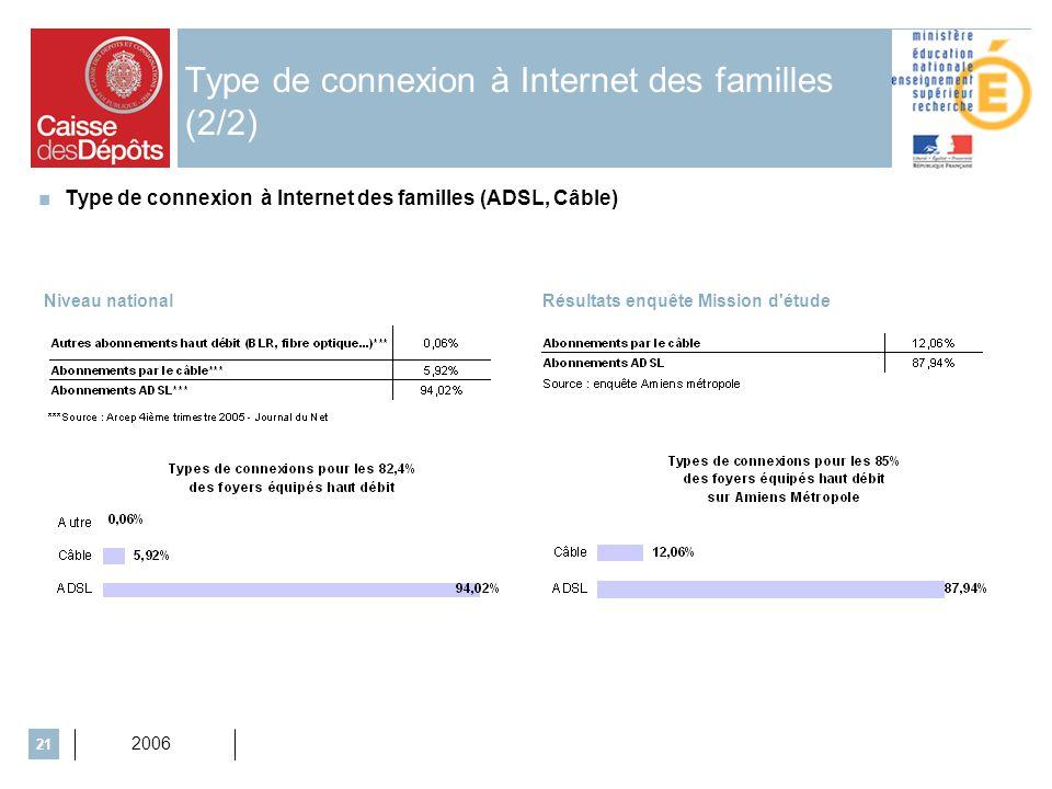 2006 21 Type de connexion à Internet des familles (2/2) Niveau nationalRésultats enquête Mission d étude Type de connexion à Internet des familles (ADSL, Câble)