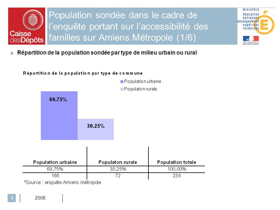 2006 4 Population sondée dans le cadre de lenquête portant sur laccessibilité des familles sur Amiens Métropole (2/6) Répartition de la population sondée par Catégorie Socio-Professionnelle (CSP)