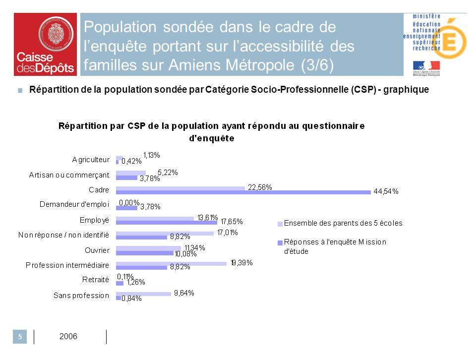 2006 6 Population sondée dans le cadre de lenquête portant sur laccessibilité des familles sur Amiens Métropole (4/6) Répartition de la population par CSP et par école expérimentatrice dun ENT à Amiens Métropole