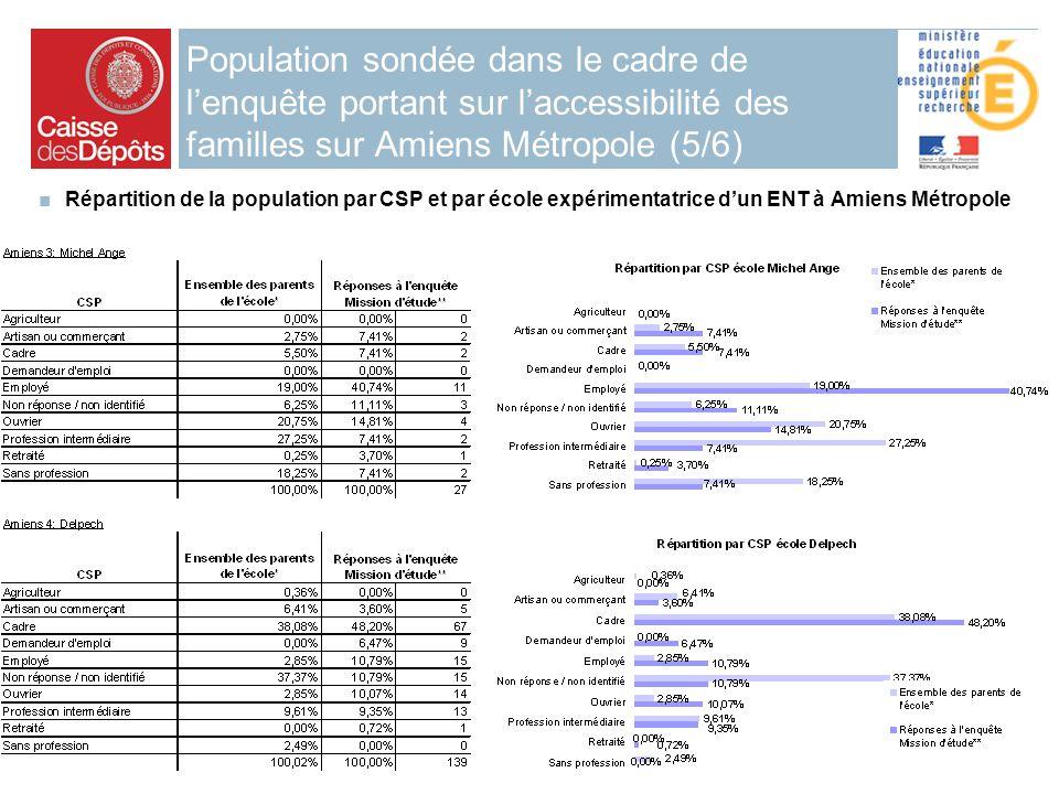 2006 7 Population sondée dans le cadre de lenquête portant sur laccessibilité des familles sur Amiens Métropole (5/6) Répartition de la population par CSP et par école expérimentatrice dun ENT à Amiens Métropole