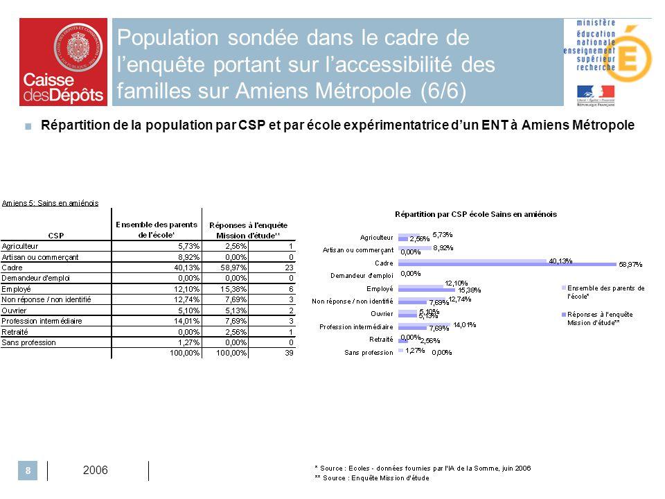 2006 8 Population sondée dans le cadre de lenquête portant sur laccessibilité des familles sur Amiens Métropole (6/6) Répartition de la population par CSP et par école expérimentatrice dun ENT à Amiens Métropole