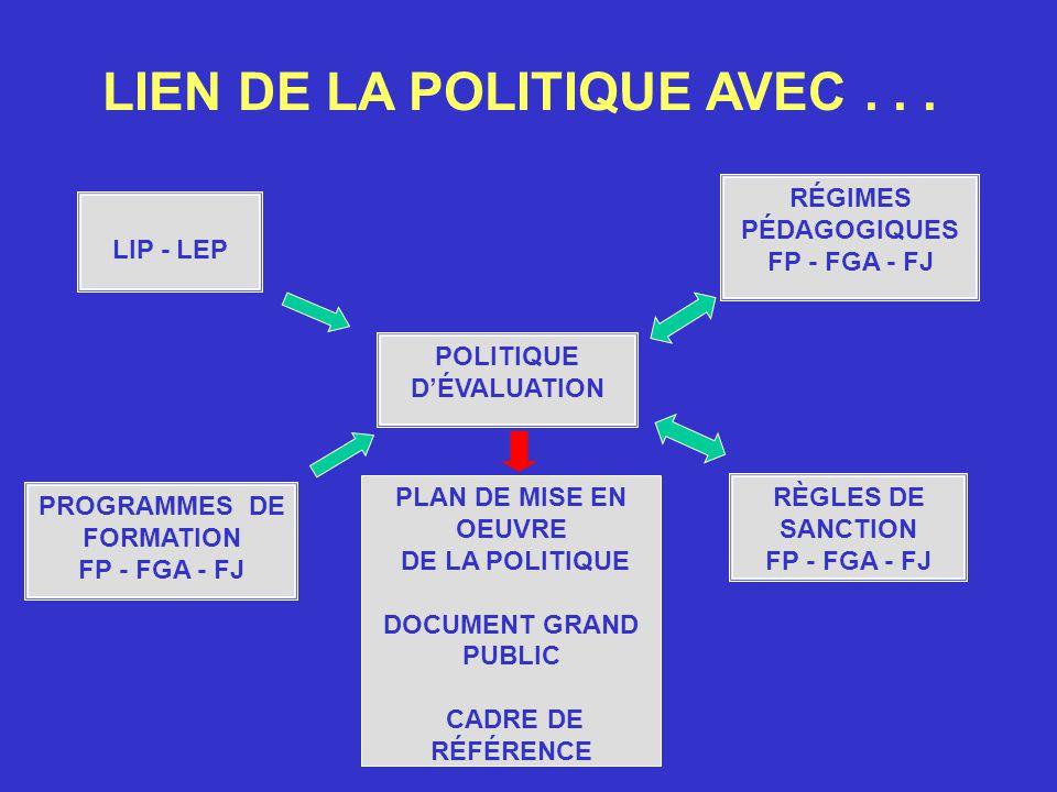POLITIQUE DÉVALUATION PLAN DE MISE EN OEUVRE DE LA POLITIQUE DOCUMENT GRAND PUBLIC CADRE DE RÉFÉRENCE RÉGIMES PÉDAGOGIQUES FP - FGA - FJ PROGRAMMES DE FORMATION FP - FGA - FJ RÈGLES DE SANCTION FP - FGA - FJ LIP - LEP LIEN DE LA POLITIQUE AVEC...