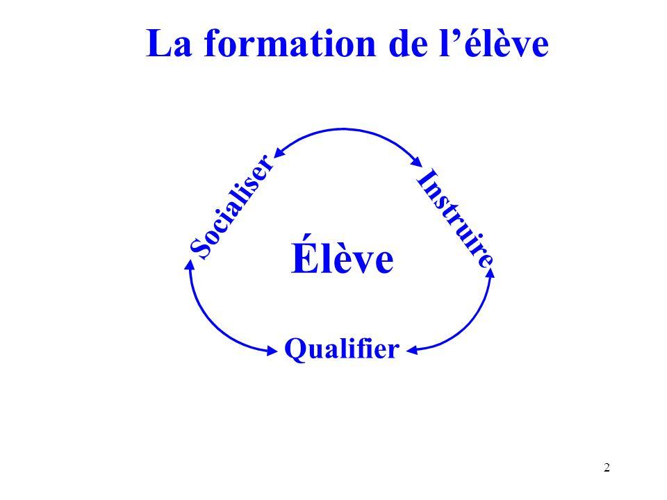 2 La formation de lélève Élève Socialiser Qualifier Instruire