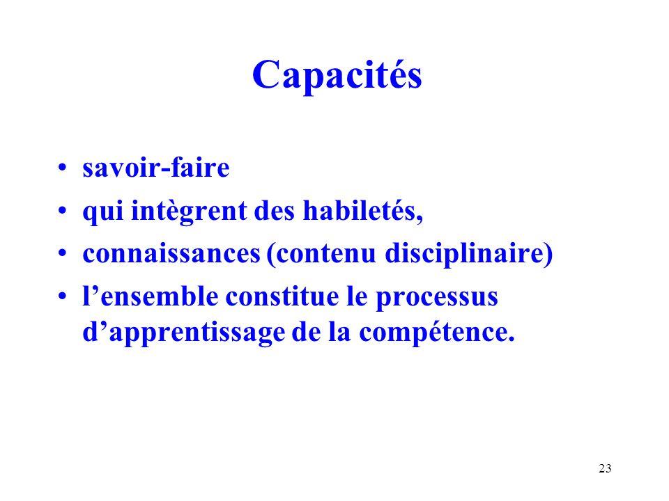 23 Capacités savoir-faire qui intègrent des habiletés, connaissances (contenu disciplinaire) lensemble constitue le processus dapprentissage de la compétence.